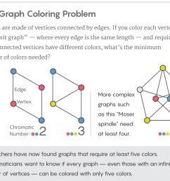 graphic illustrating the graph coloring problem  [ 1120 x 922 Pixel ]