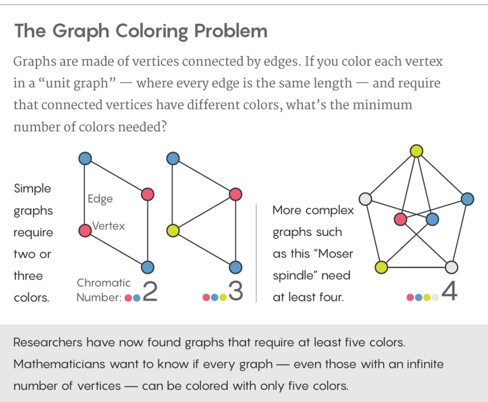 medium resolution of graphic illustrating the graph coloring problem