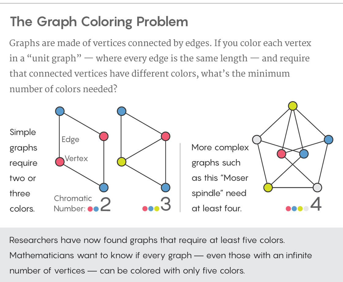 hight resolution of graphic illustrating the graph coloring problem