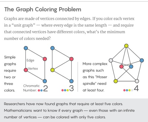 small resolution of graphic illustrating the graph coloring problem
