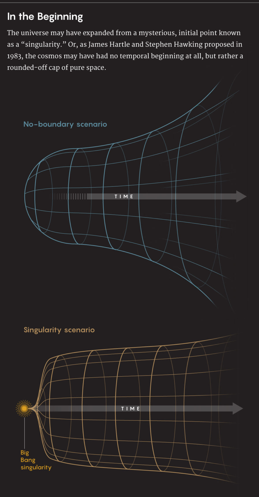 """GRAPHIC: """"In the 'Beginning'"""""""