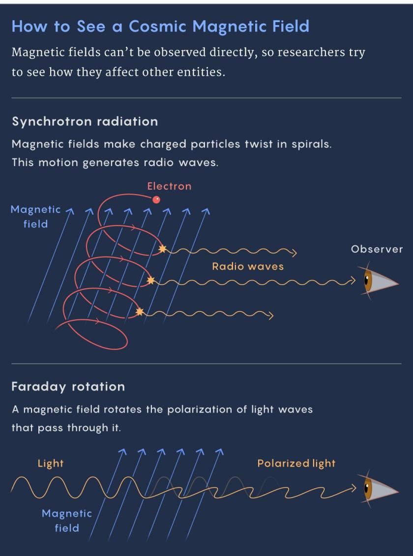 Graphic of synchrotron radiation and Faraday rotation.