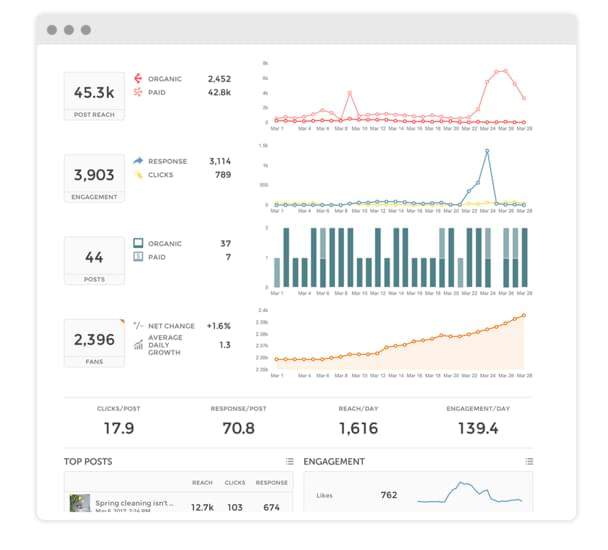 Instagram profile analysis screen | Union Metrics