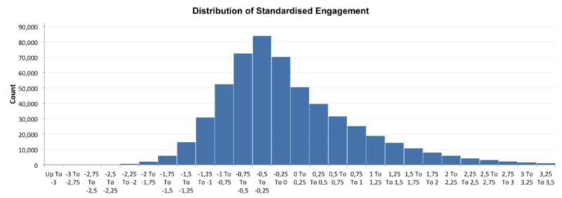 Distribution of standardized engagement