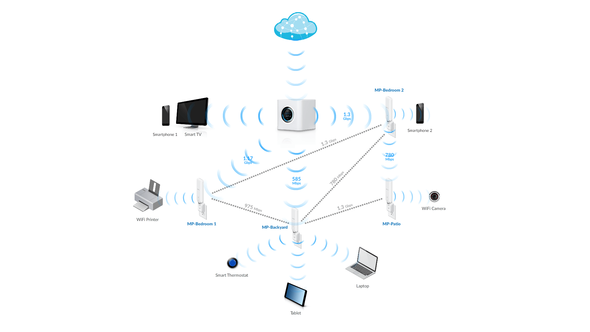 How Home Mesh Networks Beef Up Your Wi Fi