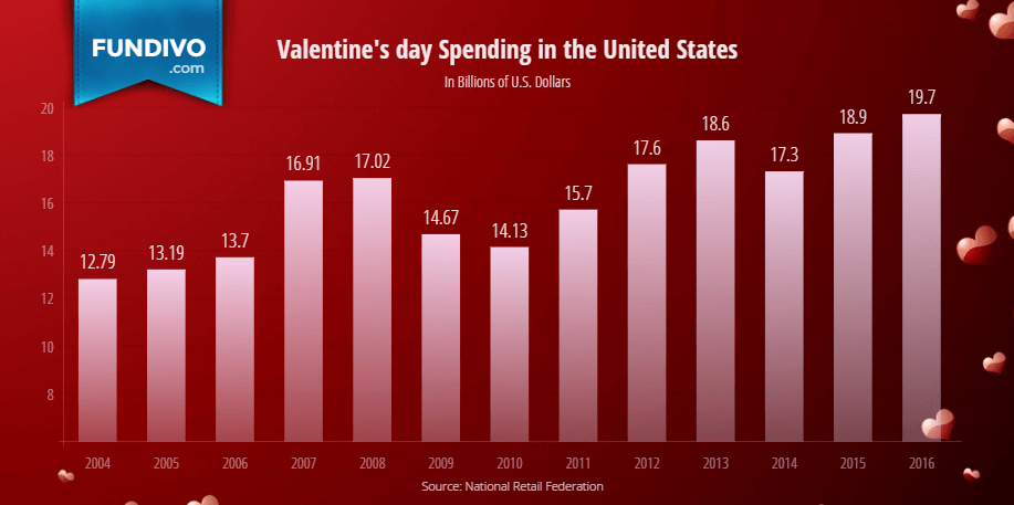 Total Valentines Day Spending in the United States   Fundivo