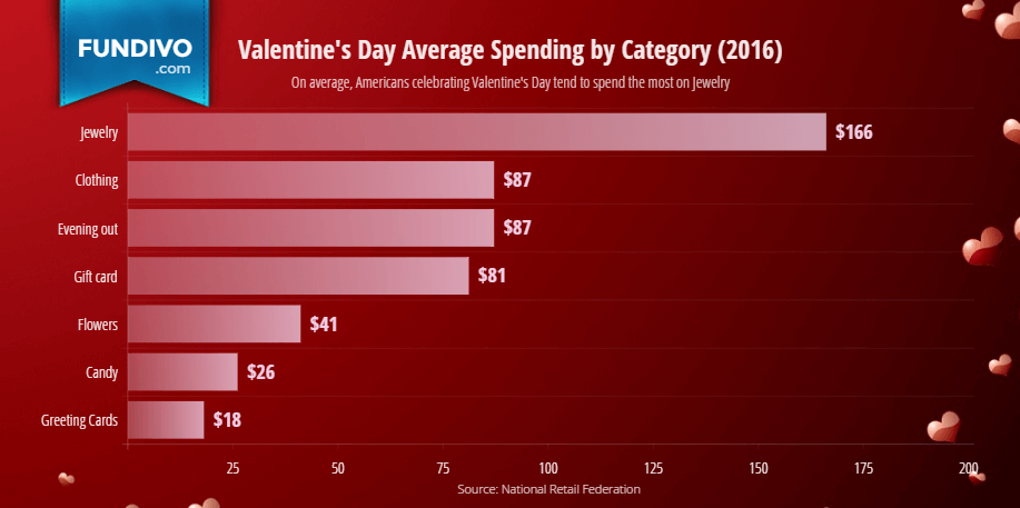 Valentines Day Average Spending by Category | Fundivo
