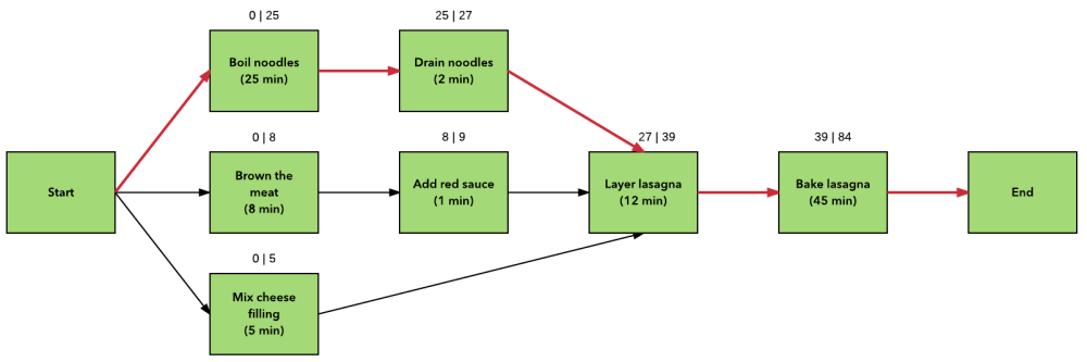 medium resolution of what your boss would like to know about project network diagrams lucidchart blog
