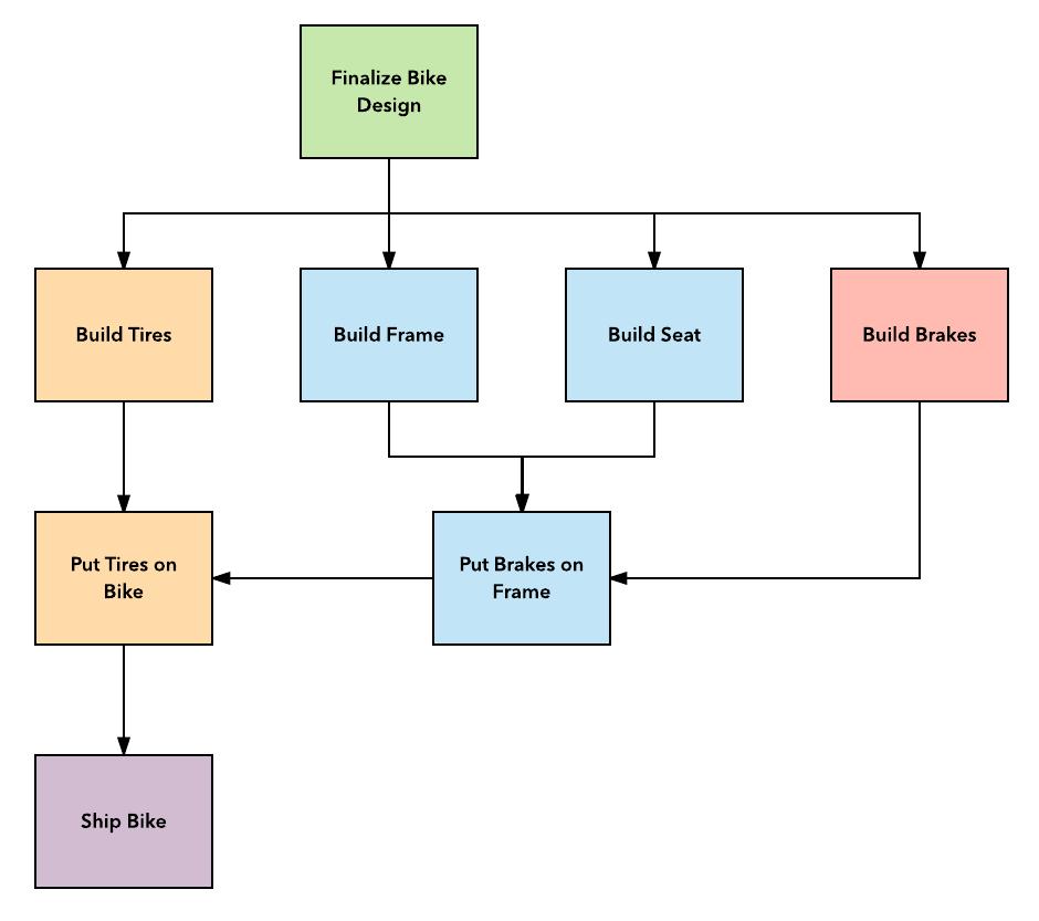 7 Gantt Chart Alternatives To Build In Lucidchart Lucidchart Blog