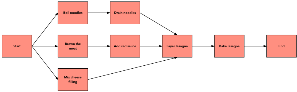 medium resolution of how to build a project network diagram