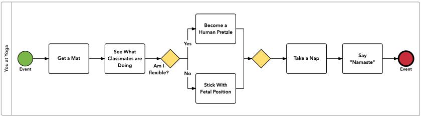 diagrams for dummies a bpmn tutorial lucidchart blog - Bpmn For Dummies