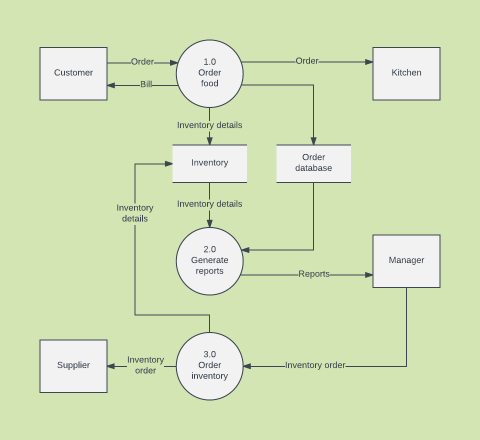 medium resolution of data flow diagram template word