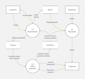 How to Create a Data Flow Diagram in Word | Lucidchart Blog