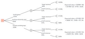 How to Make a Tree Diagram in Google Docs | Lucidchart Blog