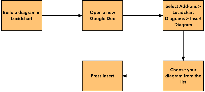make a diagram forest river wiring how to flowchart in google docs lucidchart with