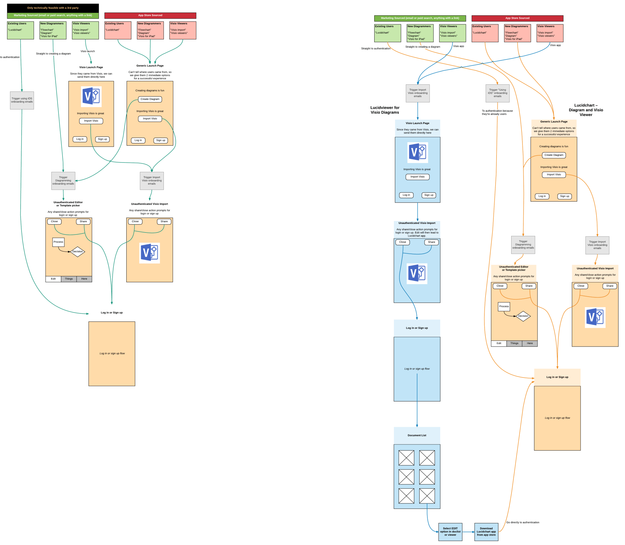 hight resolution of mobile app user flow diagram