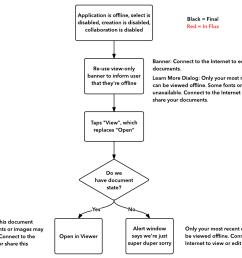 mobile app user flow diagram [ 1123 x 871 Pixel ]
