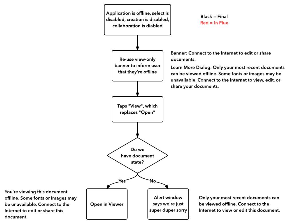 medium resolution of mobile app user flow diagram