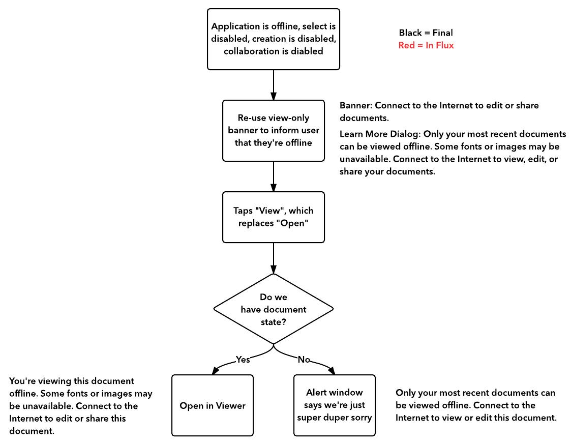 hight resolution of mobile app user flow diagram