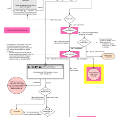 Email Flow Diagram Power Steering Rack Why User Diagrams Are Worth Your Time Lucidchart Blog