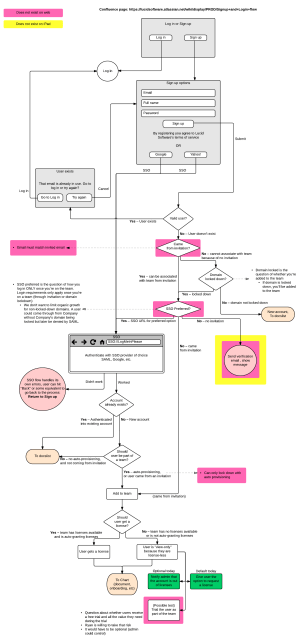 Why User Flow Diagrams Are Worth Your Time | Lucidchart Blog