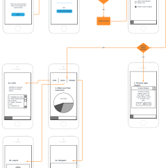 User Interaction Flow Diagram Vintage Human Heart Why Diagrams Are Worth Your Time Lucidchart Blog