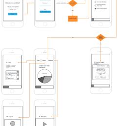 mobile app user flow diagram [ 2039 x 2898 Pixel ]