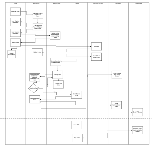 small resolution of print ship billing flow