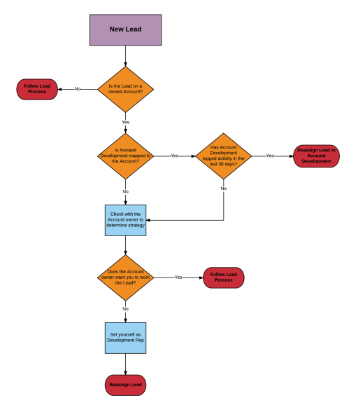 small resolution of process flow diagram guidelines wiring diagram expert process flow diagram guidelines