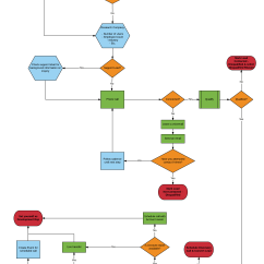 Sales Process Flow Diagram Examples Volvo Wiring Fh How Lucidites Use Lucidchart Diagrams From