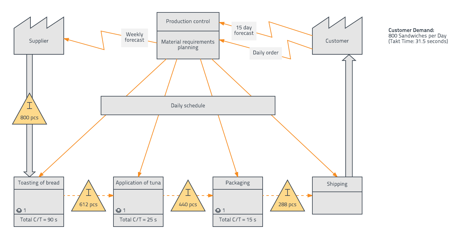 hight resolution of value stream map example information flow