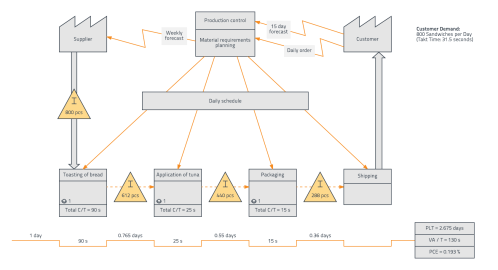 small resolution of value stream map example timeline