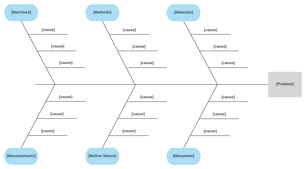 medium resolution of 6 ms fishbone diagram template