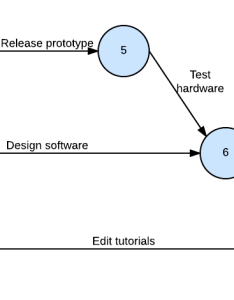 Pert chart example activity on arrow also advantages of charts vs gantt lucidchart blog rh