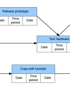 Pert chart example activity on node also advantages of charts vs gantt lucidchart blog rh
