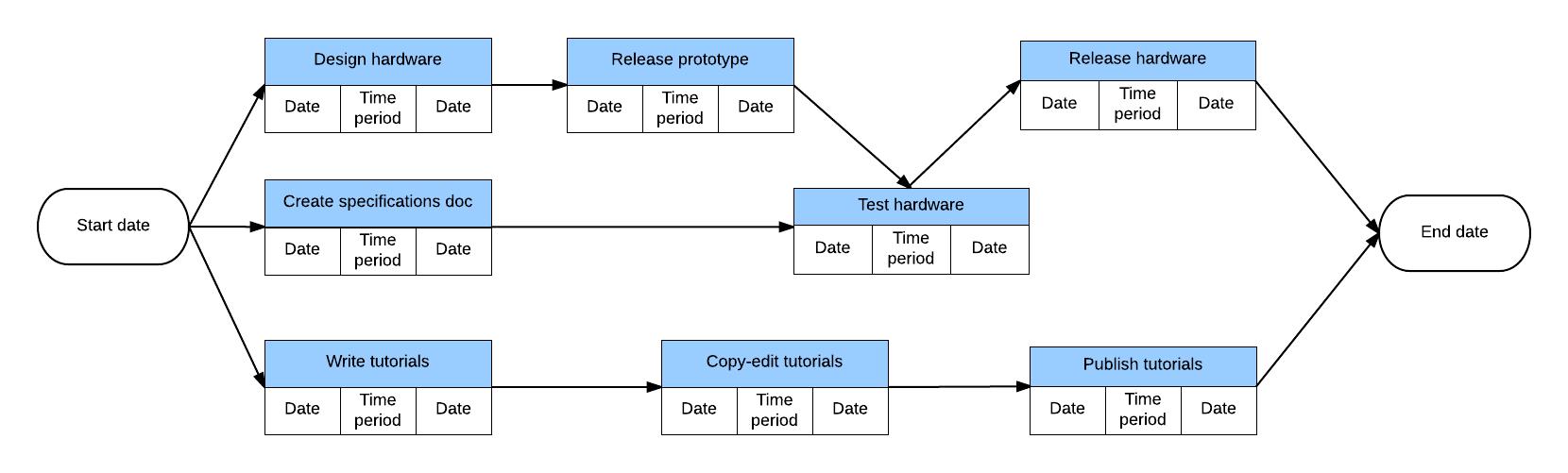 schedule network diagram project management single phase 2 speed motor wiring advantages of pert charts vs. gantt | lucidchart blog