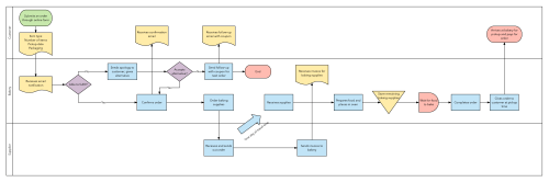 small resolution of six sigma process map template