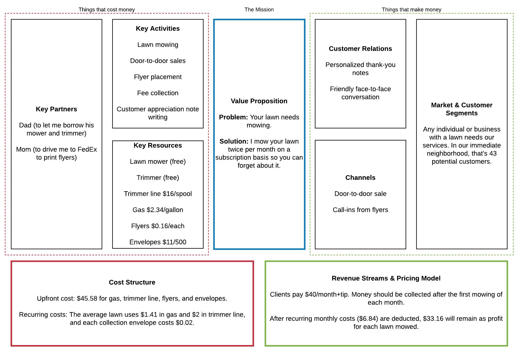 How To Make A Lean Canvas Model Lucidchart Blog