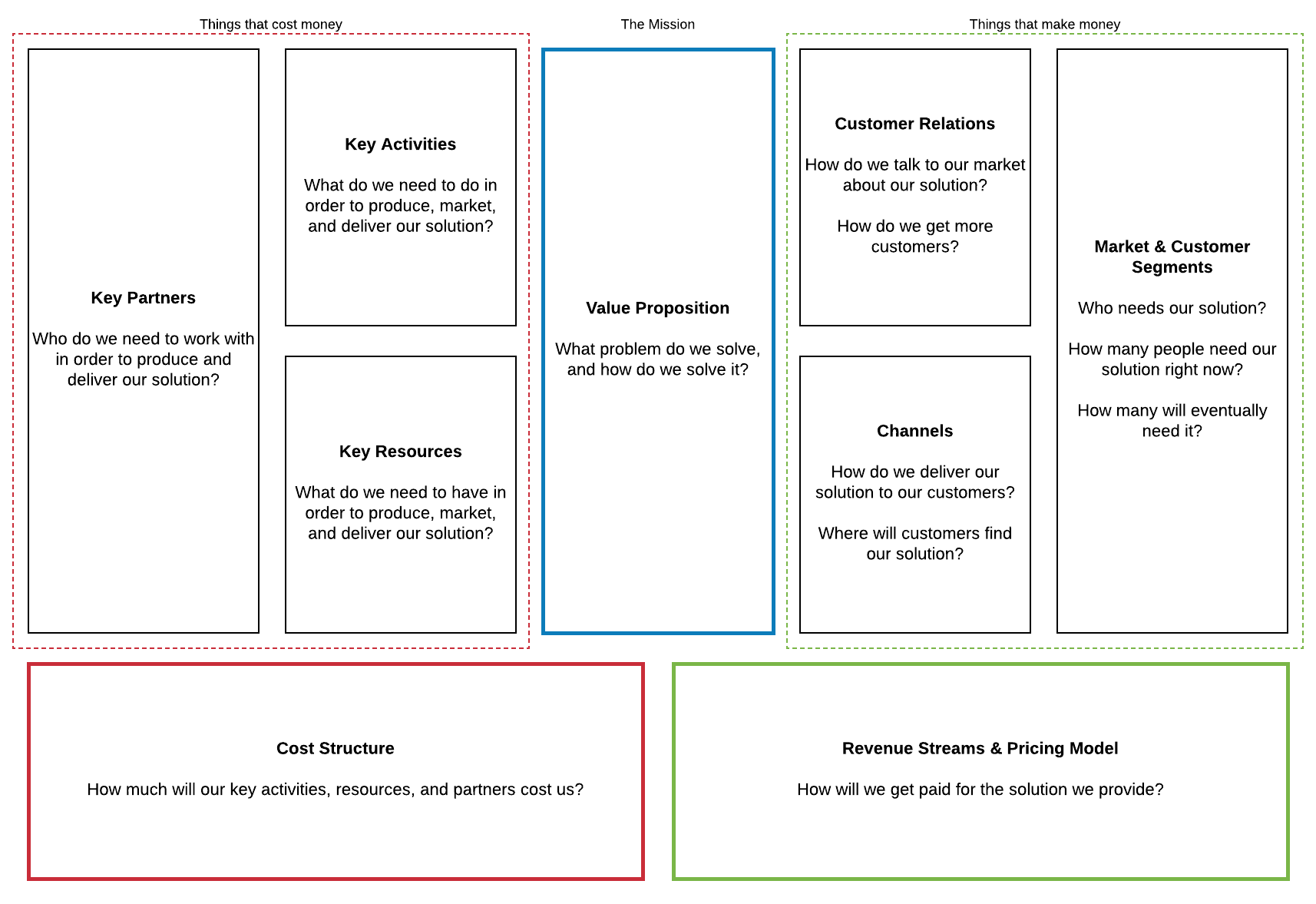 Quick Guide To The Business Model Canvas Lucidchart Blog