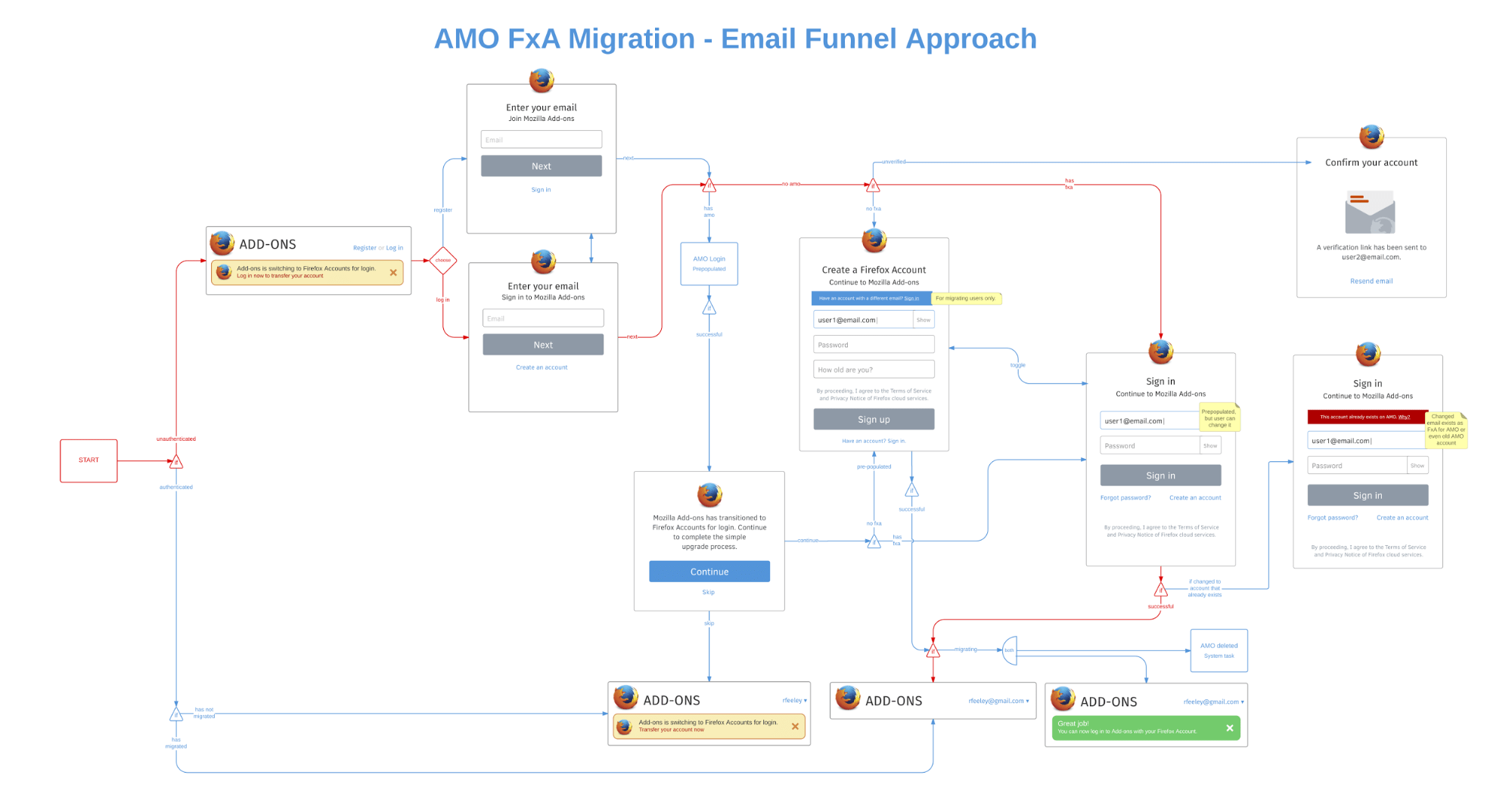 email flow diagram 4 wire resistance measurement method mozilla case study lucidchart