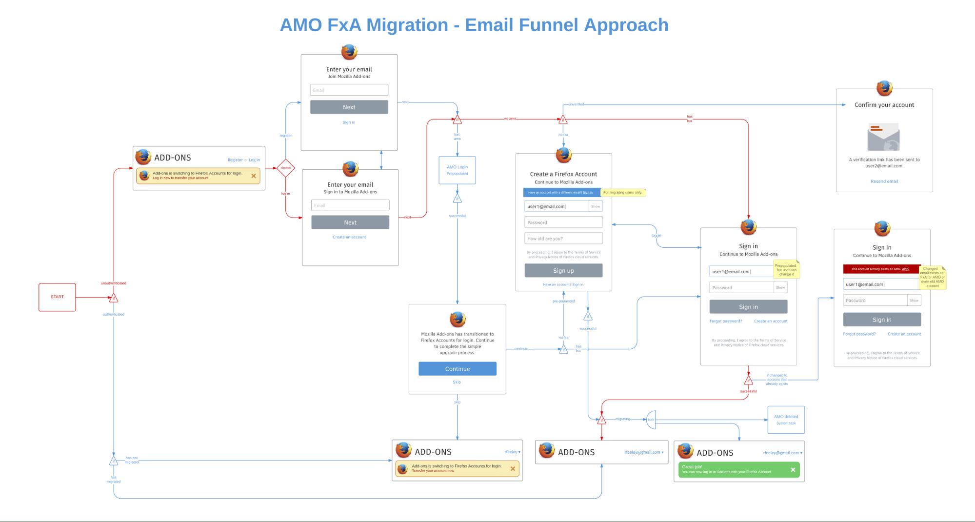 user interaction flow diagram atx power supply schematic mozilla case study lucidchart