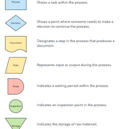 process map shapes [ 917 x 1388 Pixel ]