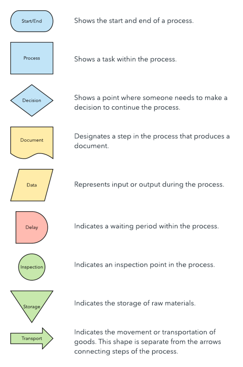 small resolution of process map shapes