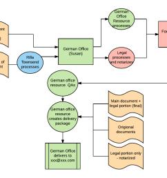 project management email example project management process flowchart for better communication [ 1224 x 919 Pixel ]