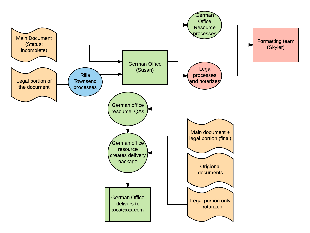 hight resolution of project management email example project management process flowchart for better communication