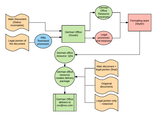 small resolution of project management email example project management process flowchart for better communication