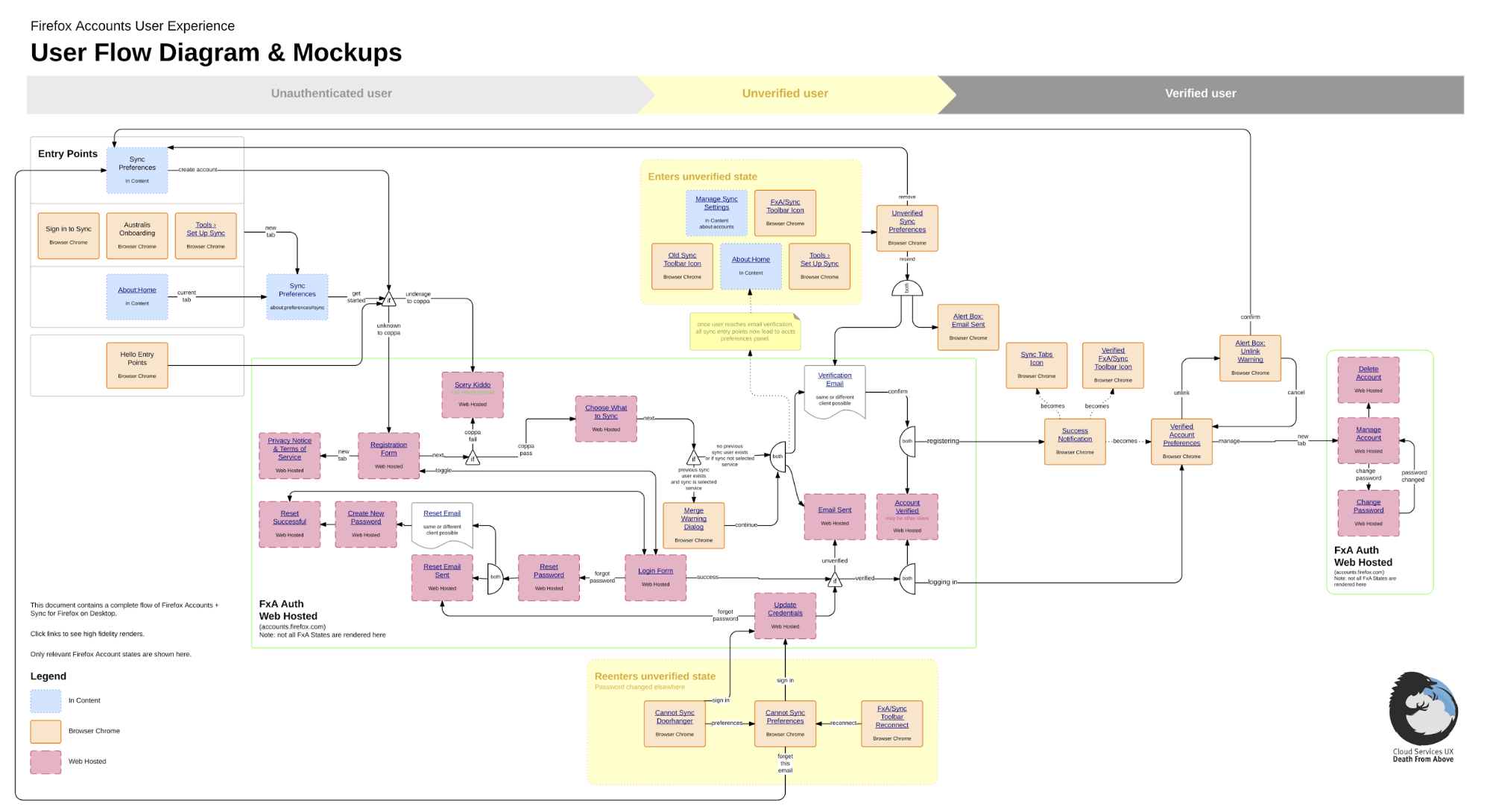chart data process flow diagram legend hdmi to vga cable wiring mozilla case study lucidchart
