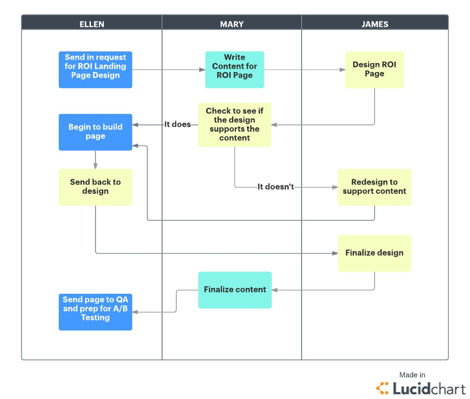 architecture software block diagram fuel pump xs4u 9350 aa install structure www toyskids co what is agile methodology lucidchart blog example