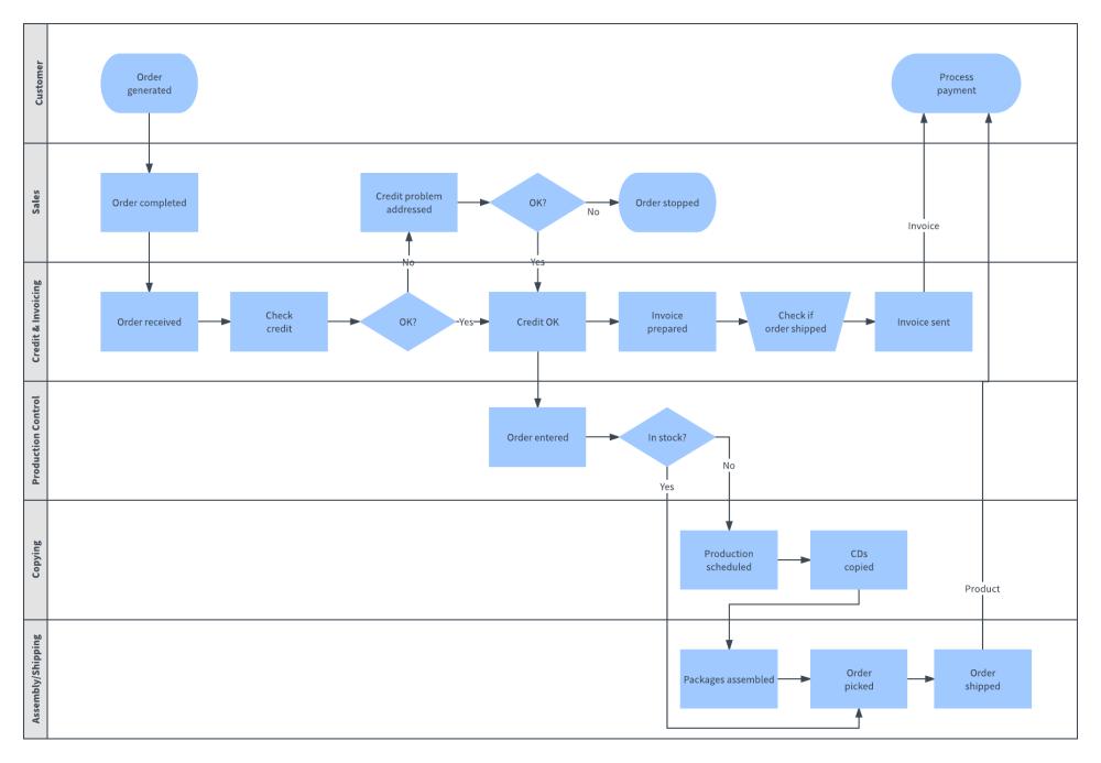 medium resolution of swimlane process map