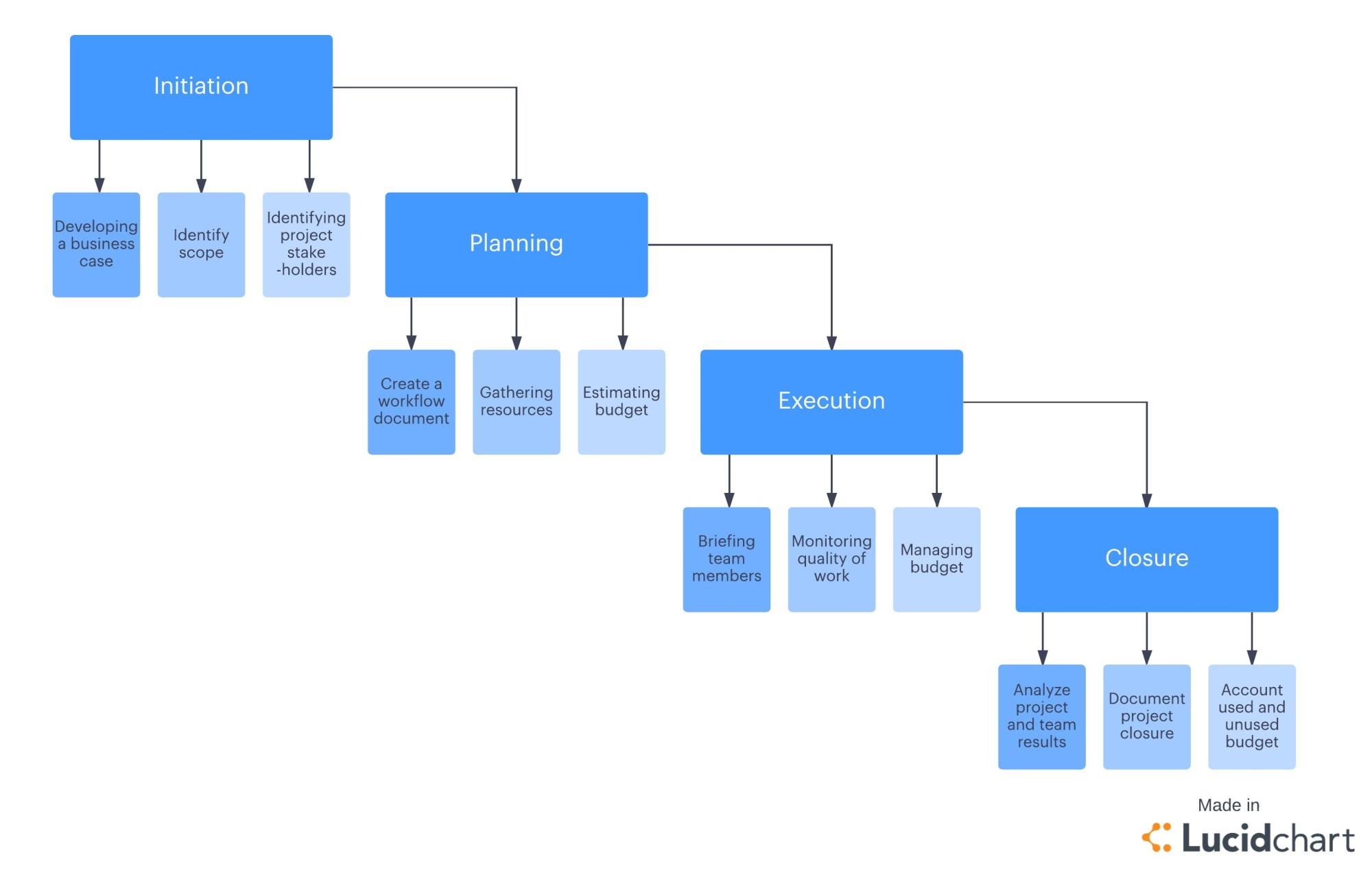 hight resolution of 4 phases of the project management lifecycle